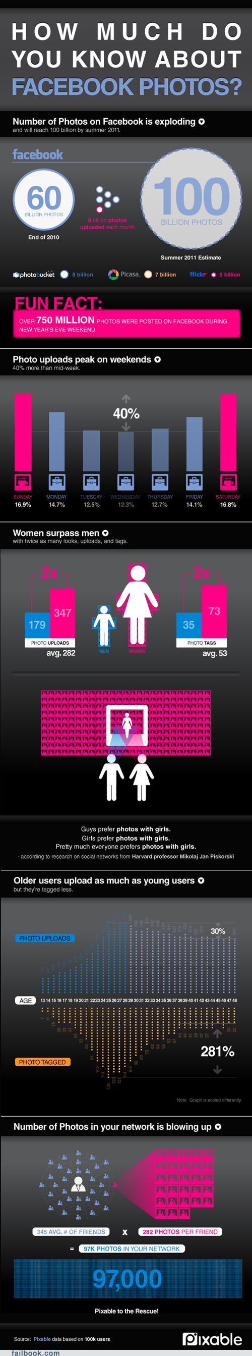 Pixable stats